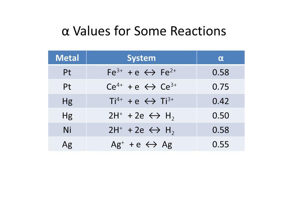 α Values for Some Reactions