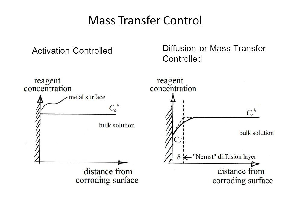 Mass Transfer Control Diffusion or Mass Transfer Controlled