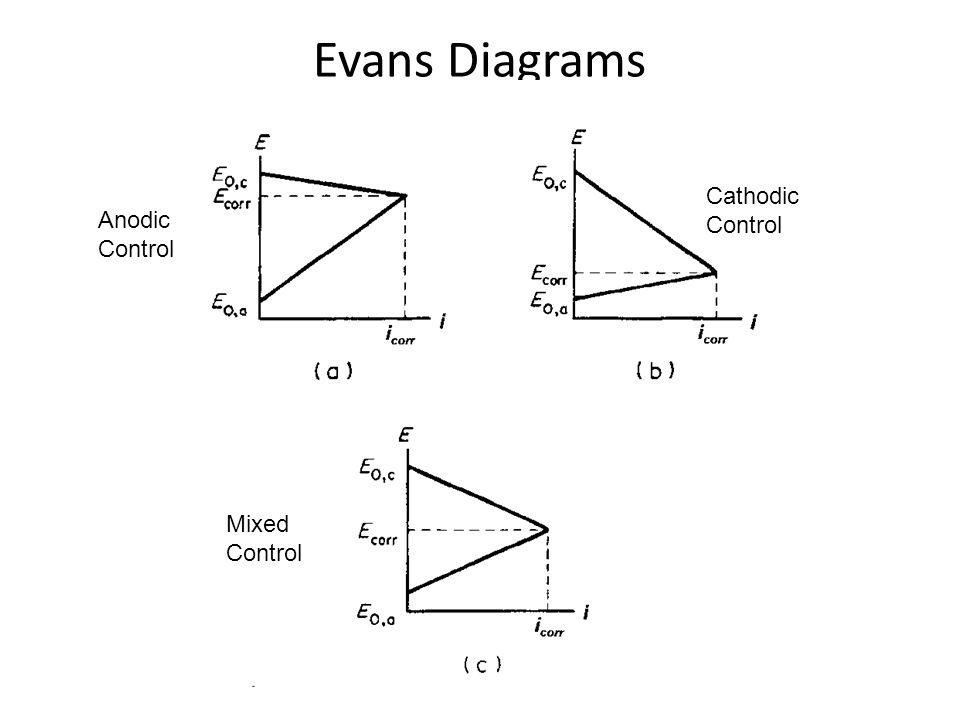 Evans Diagrams Cathodic Control Anodic Control Mixed Control