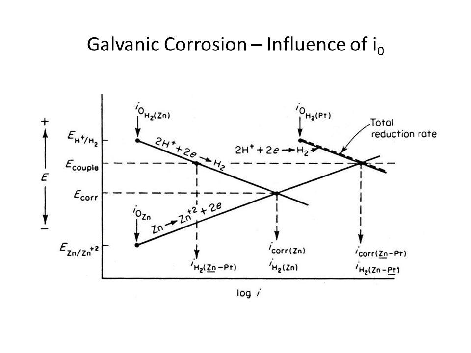 Galvanic Corrosion – Influence of i0