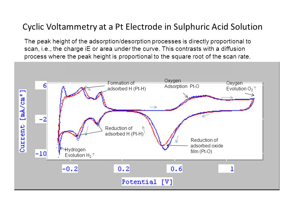 Cyclic Voltammetry at a Pt Electrode in Sulphuric Acid Solution