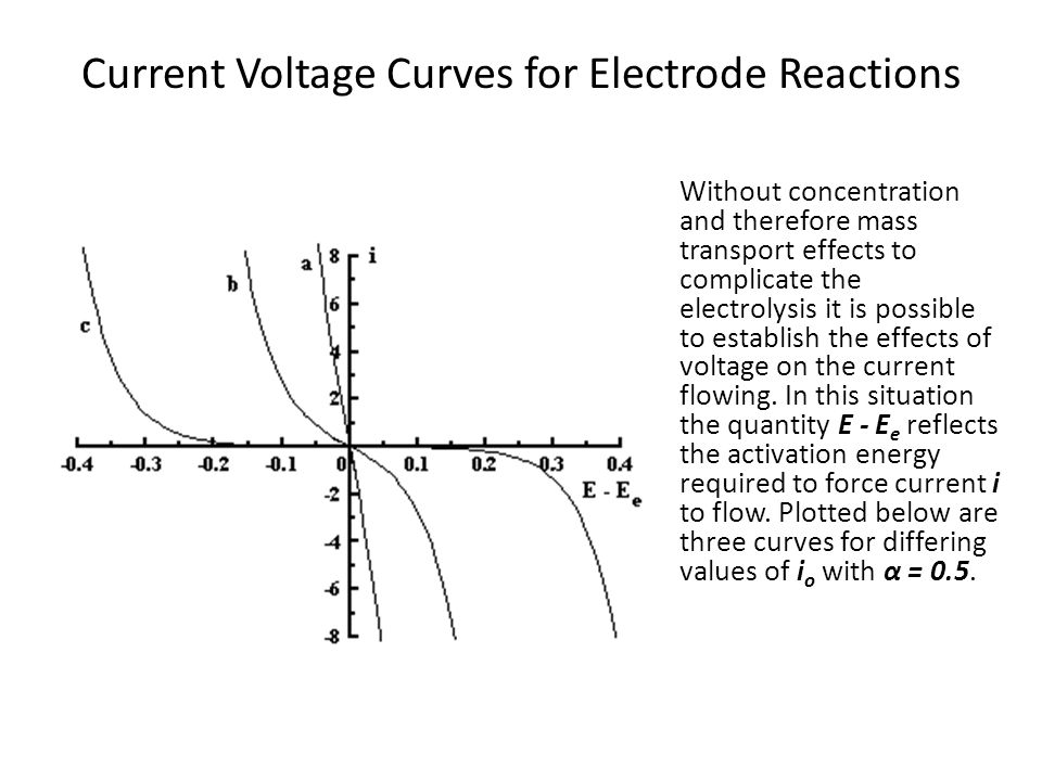 Current Voltage Curves for Electrode Reactions