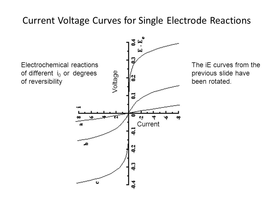 Current Voltage Curves for Single Electrode Reactions