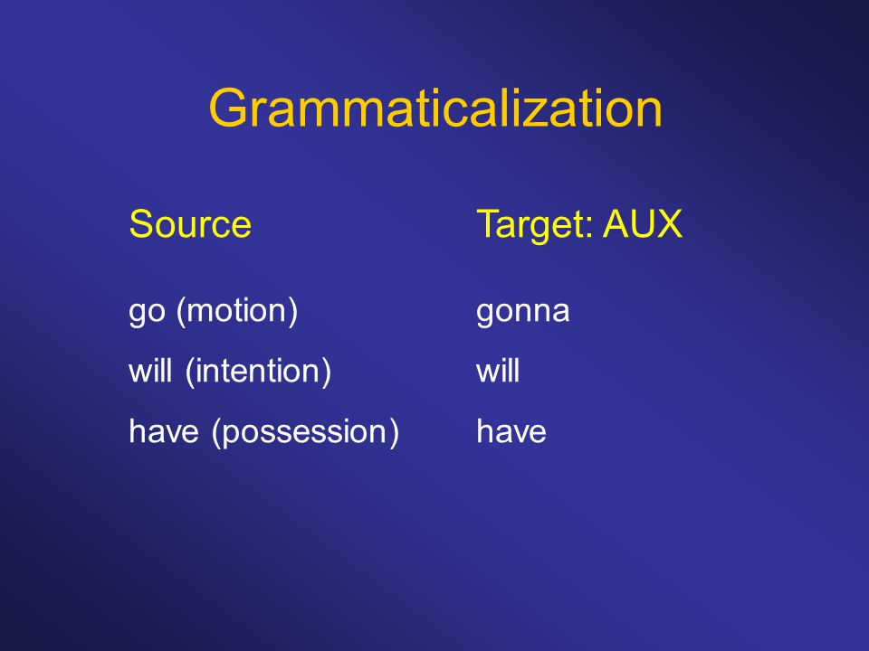 Grammaticalization Source Target: AUX go (motion) gonna