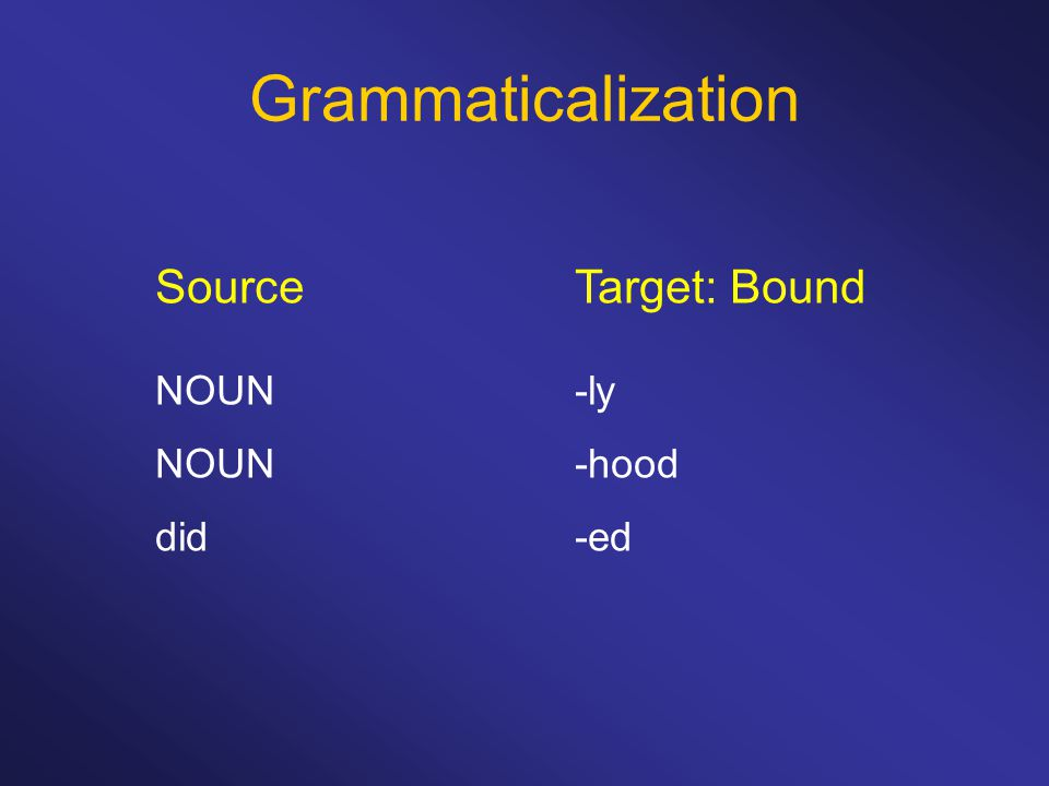 Grammaticalization Source Target: Bound NOUN -ly NOUN -hood did -ed