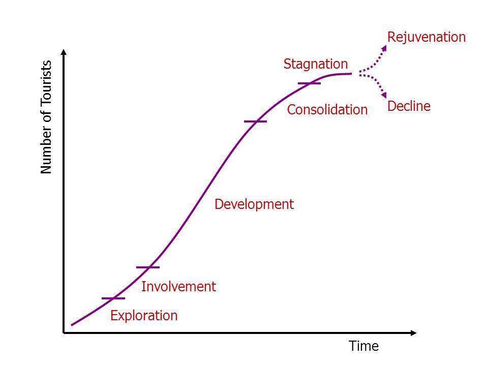 Rejuvenation Stagnation. Decline. Consolidation. Number of Tourists. Development. Involvement.