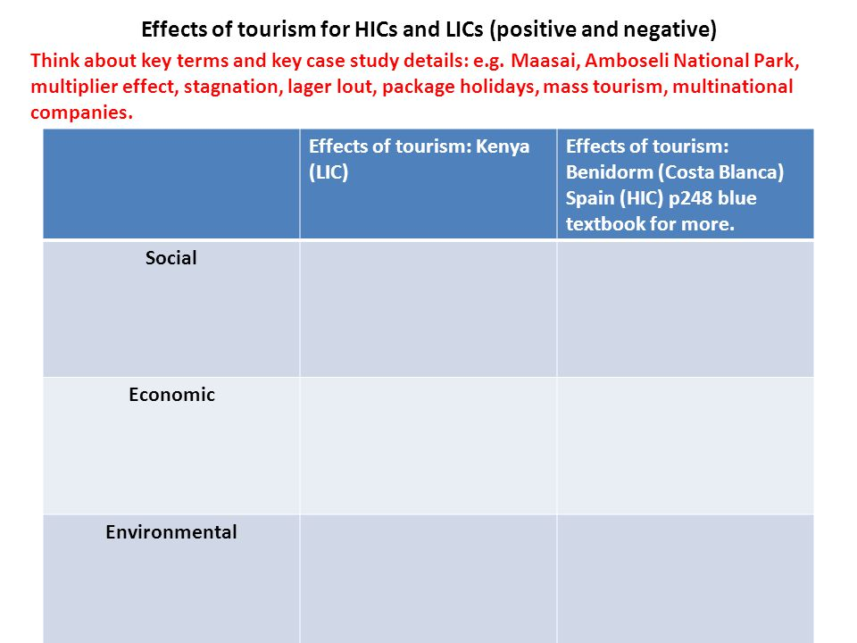 Effects of tourism for HICs and LICs (positive and negative)