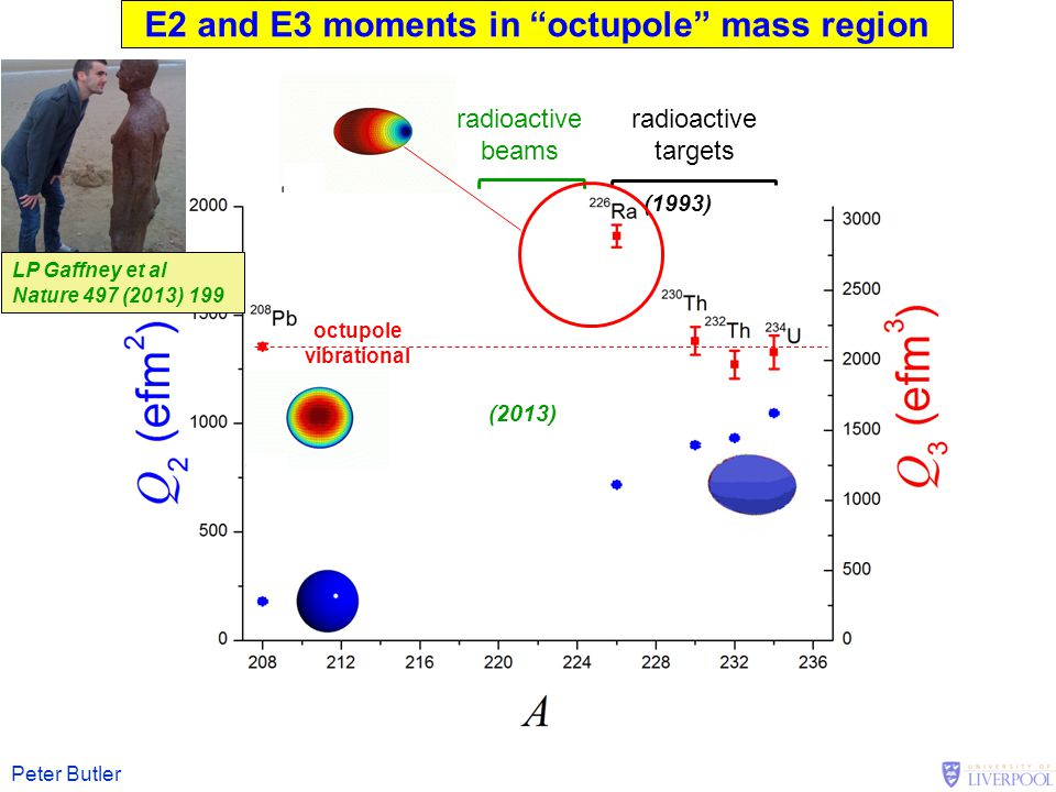 E2 and E3 moments in octupole mass region