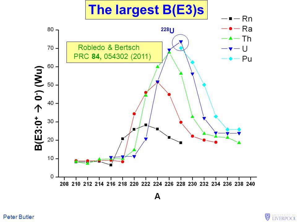 The largest B(E3)s B(E3:0+  0-) (Wu) 228U Robledo & Bertsch
