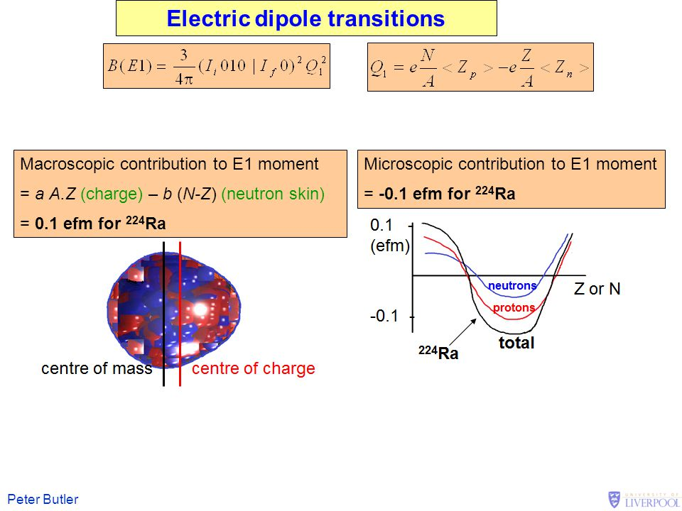 Electric dipole transitions