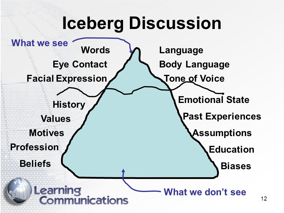 Iceberg Discussion What we see Words Tone of Voice Facial Expression