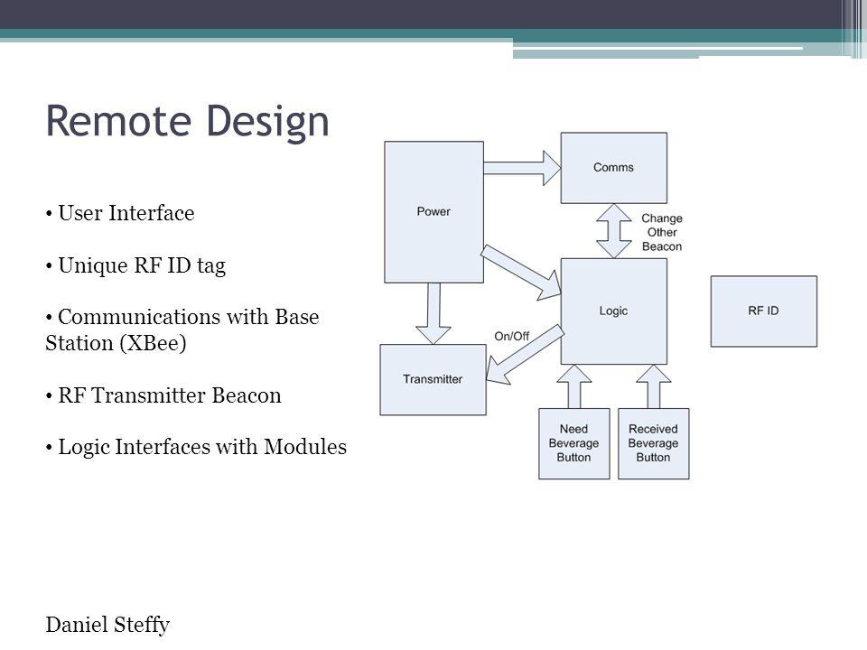 Remote Design User Interface Unique RF ID tag