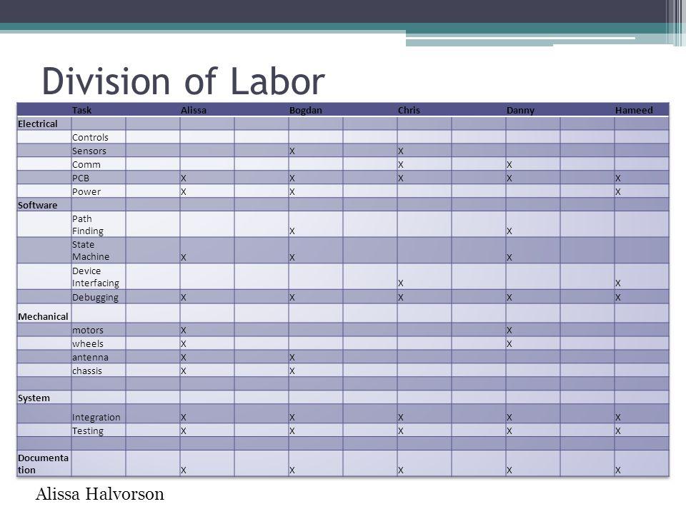 Division of Labor Alissa Halvorson Task Alissa Bogdan Chris Danny