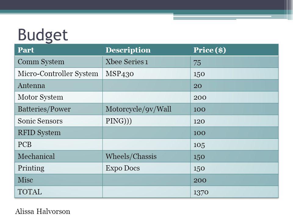Budget Part Description Price ($) Comm System Xbee Series 1 75