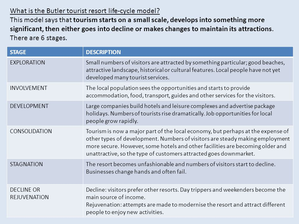 What is the Butler tourist resort life-cycle model