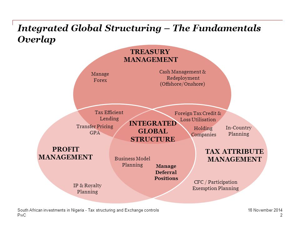Integrated Global Structuring – The Fundamentals Overlap