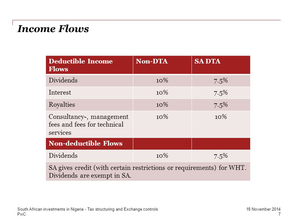 Income Flows Deductible Income Flows Non-DTA SA DTA Dividends 10% 7.5%