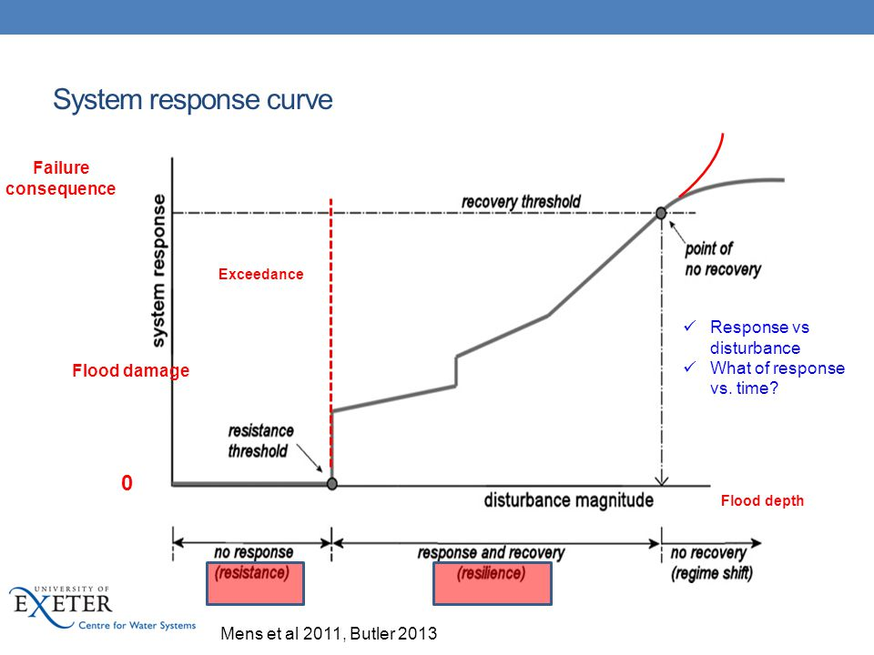 System response curve Failure consequence Response vs disturbance