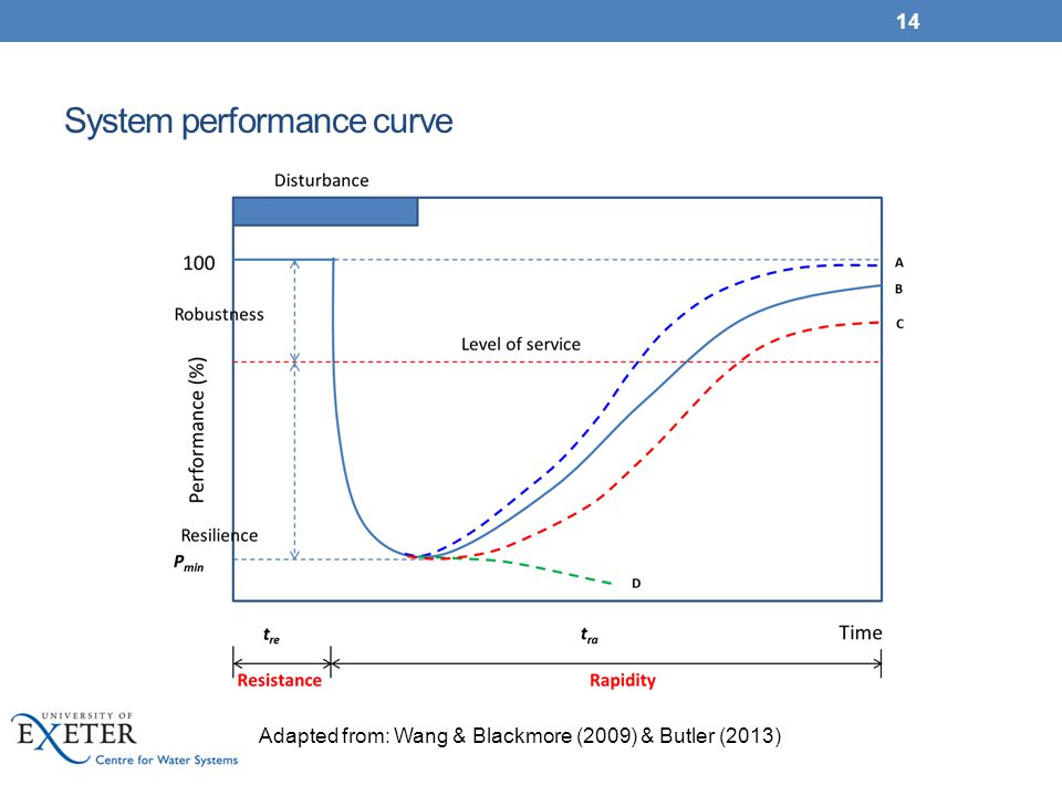 System performance curve