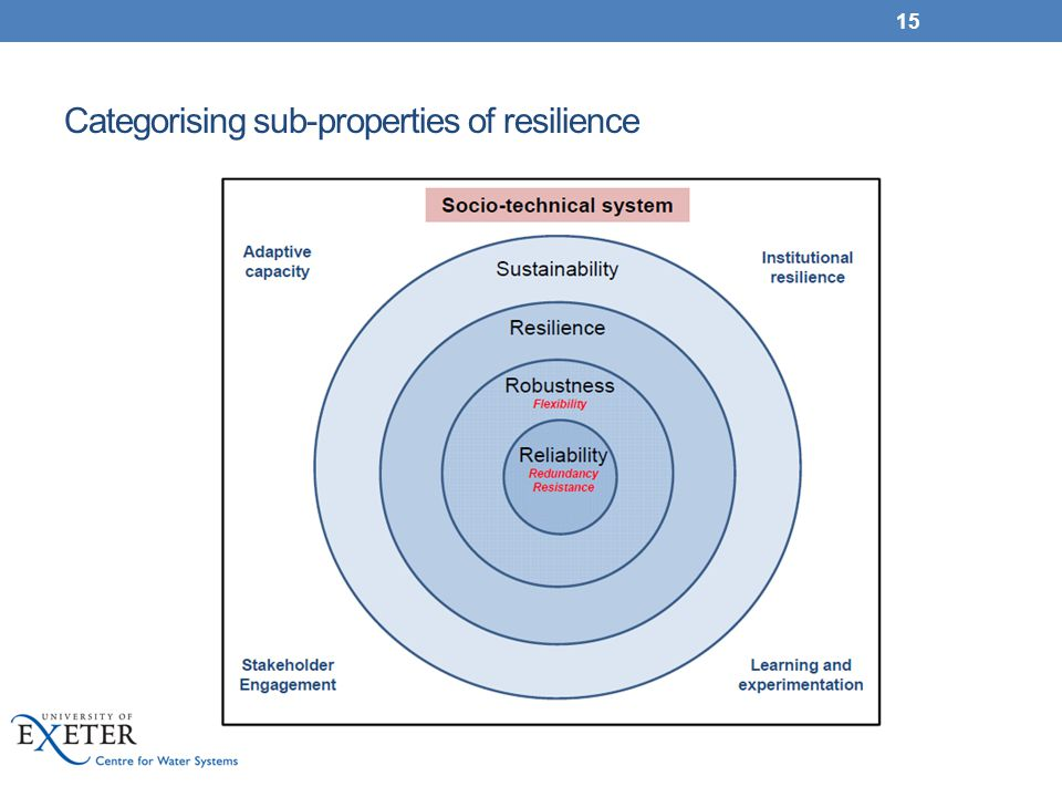 Categorising sub-properties of resilience