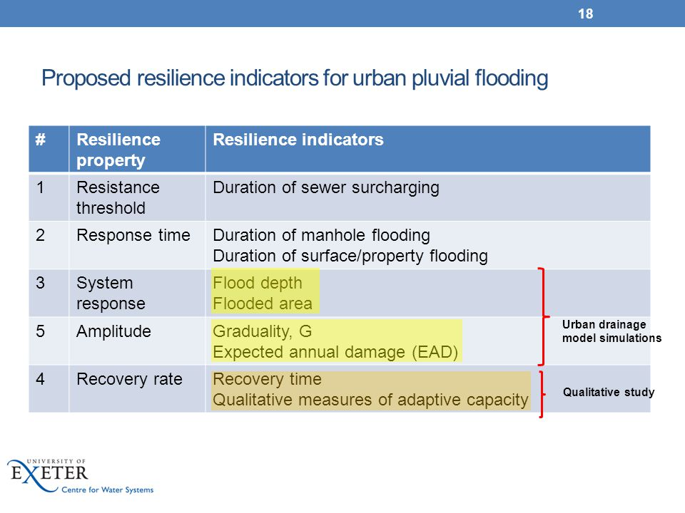 Proposed resilience indicators for urban pluvial flooding