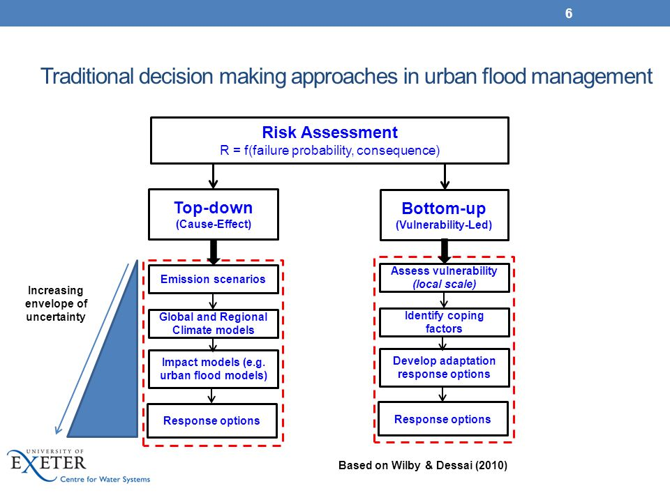 Traditional decision making approaches in urban flood management