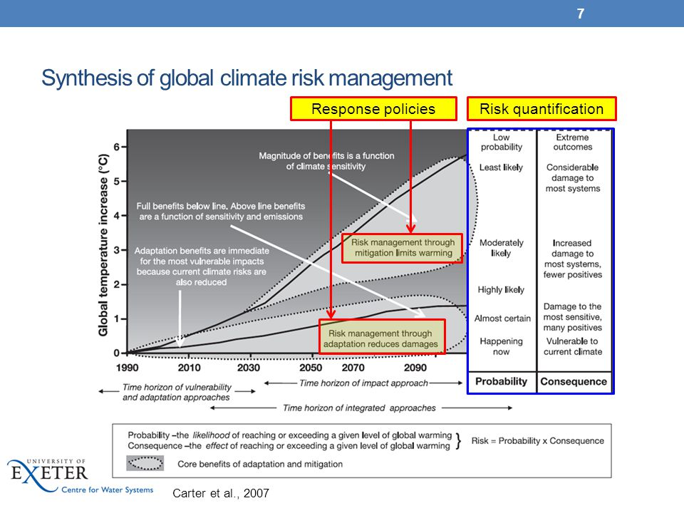 Synthesis of global climate risk management