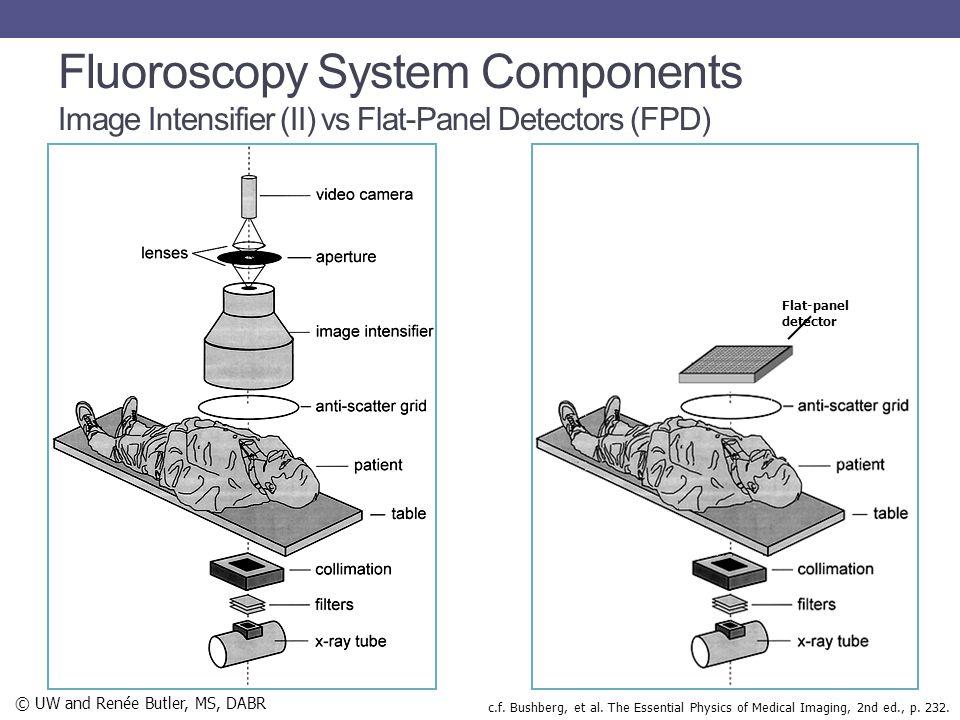 Fluoroscopy System Components Image Intensifier (II) vs Flat-Panel Detectors (FPD)