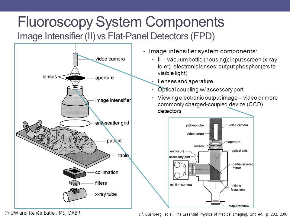 Fluoroscopy System Components Image Intensifier (II) vs Flat-Panel Detectors (FPD)