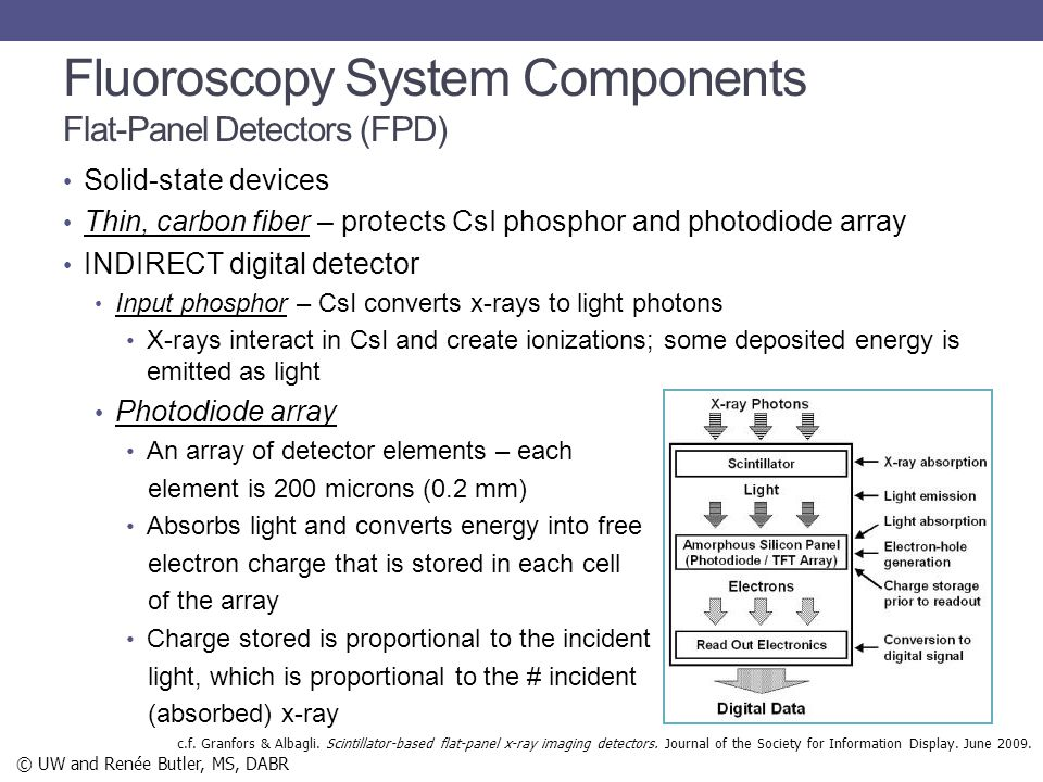 Fluoroscopy System Components Flat-Panel Detectors (FPD)