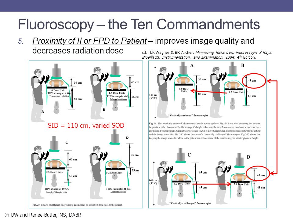 Fluoroscopy – the Ten Commandments