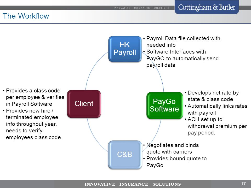 The Workflow Payroll Data file collected with needed info