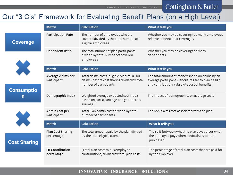 Our 3 C's Framework for Evaluating Benefit Plans (on a High Level)