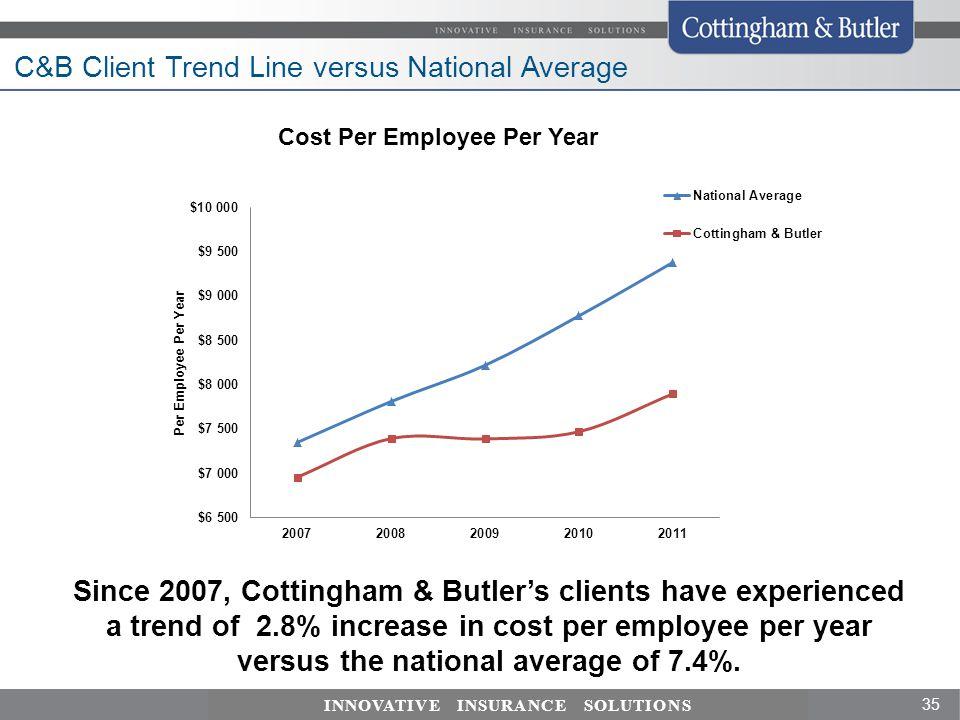 C&B Client Trend Line versus National Average