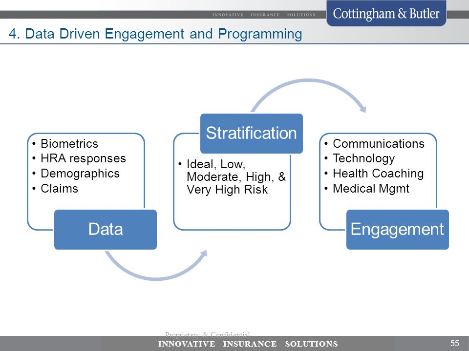 4. Data Driven Engagement and Programming