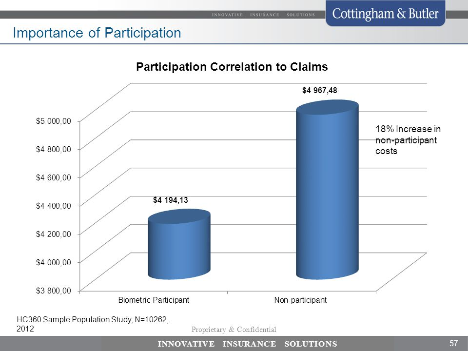 Importance of Participation