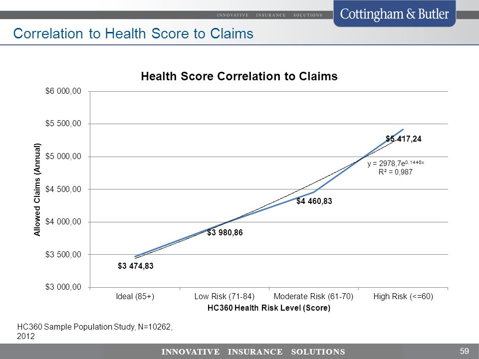 Correlation to Health Score to Claims