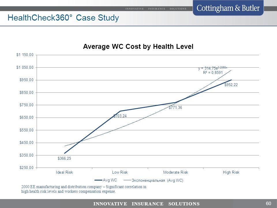 HealthCheck360° Case Study