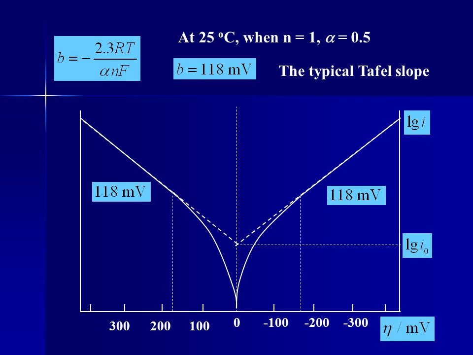 The typical Tafel slope