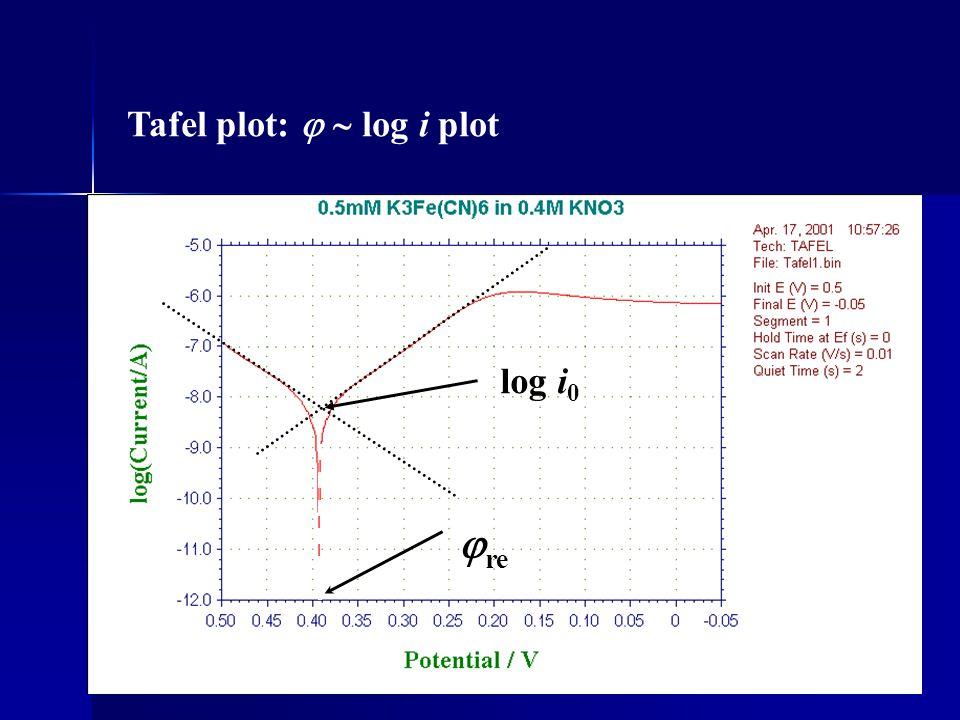 Tafel plot:   log i plot