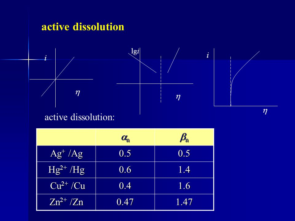 active dissolution active dissolution: n n Ag+ /Ag 0.5 Hg2+ /Hg 0.6