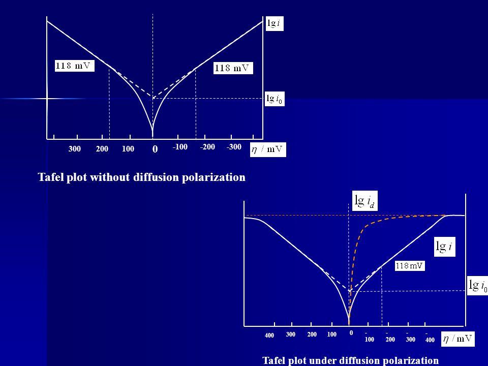 Tafel plot without diffusion polarization