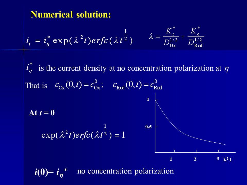 Numerical solution: i(0)= i