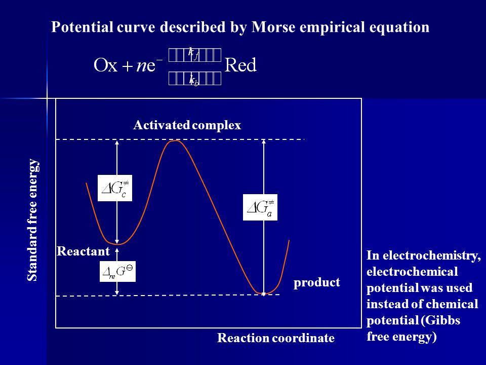 Potential curve described by Morse empirical equation
