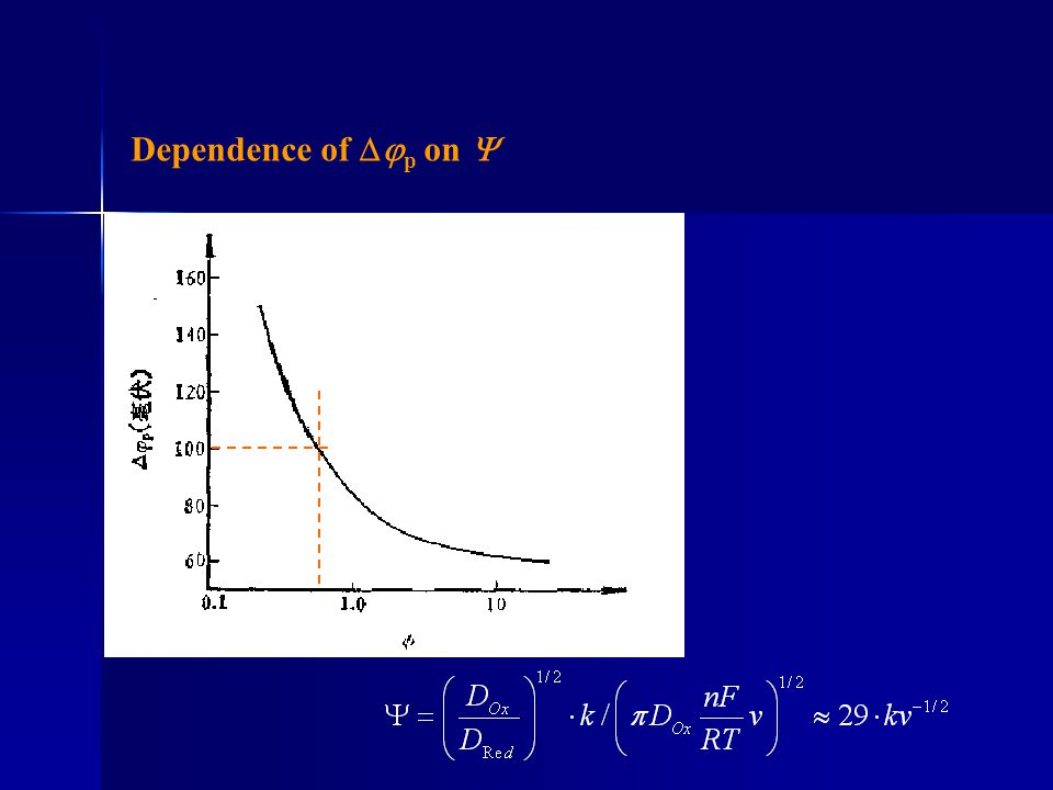 Dependence of p on 