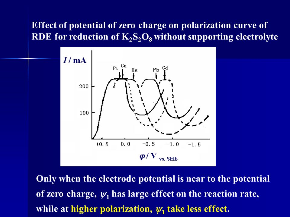 Effect of potential of zero charge on polarization curve of RDE for reduction of K2S2O8 without supporting electrolyte