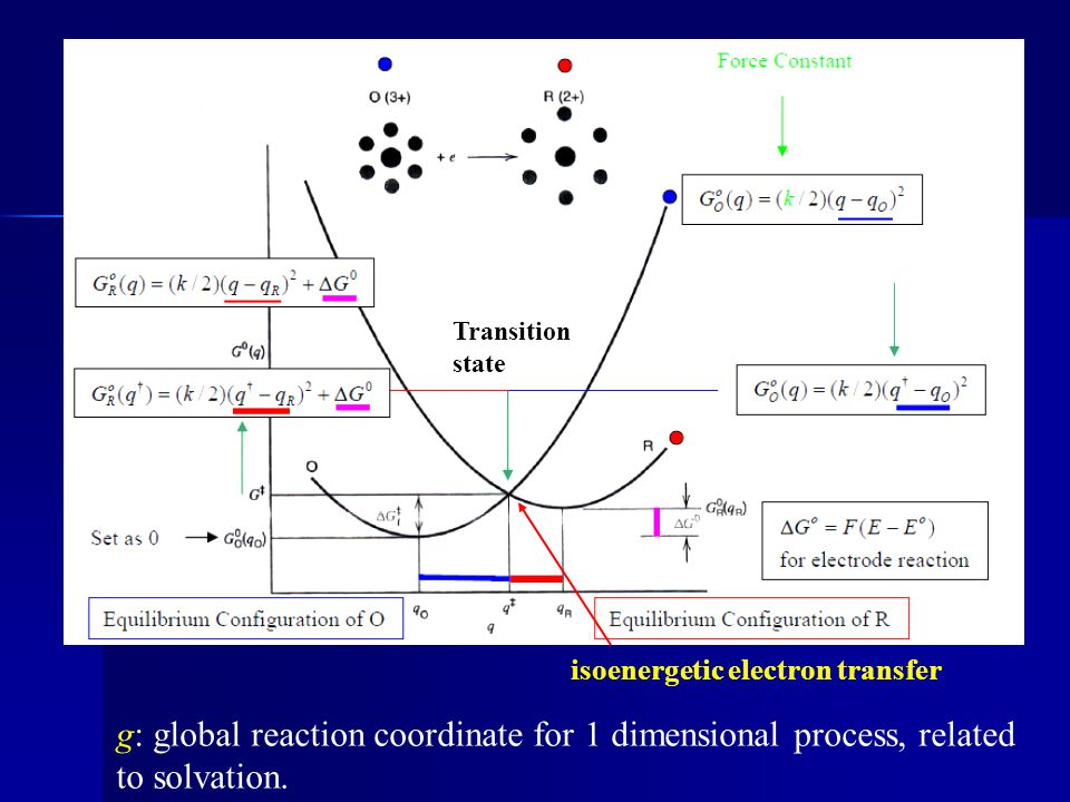 Transition state isoenergetic electron transfer.