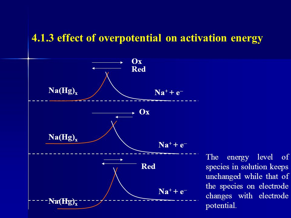 4.1.3 effect of overpotential on activation energy