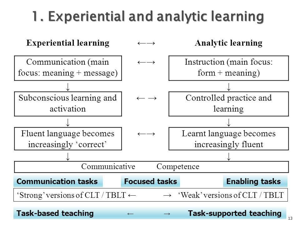 1. Experiential and analytic learning Experiential learning