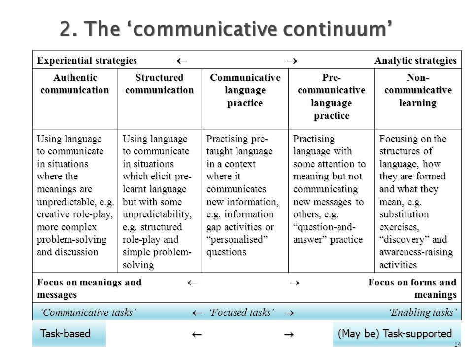 2. The 'communicative continuum'